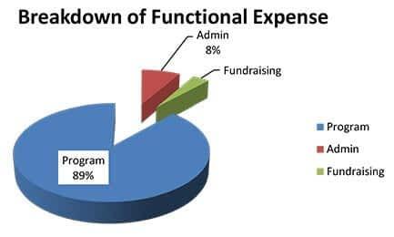 Financial_Pie_Chart_2015